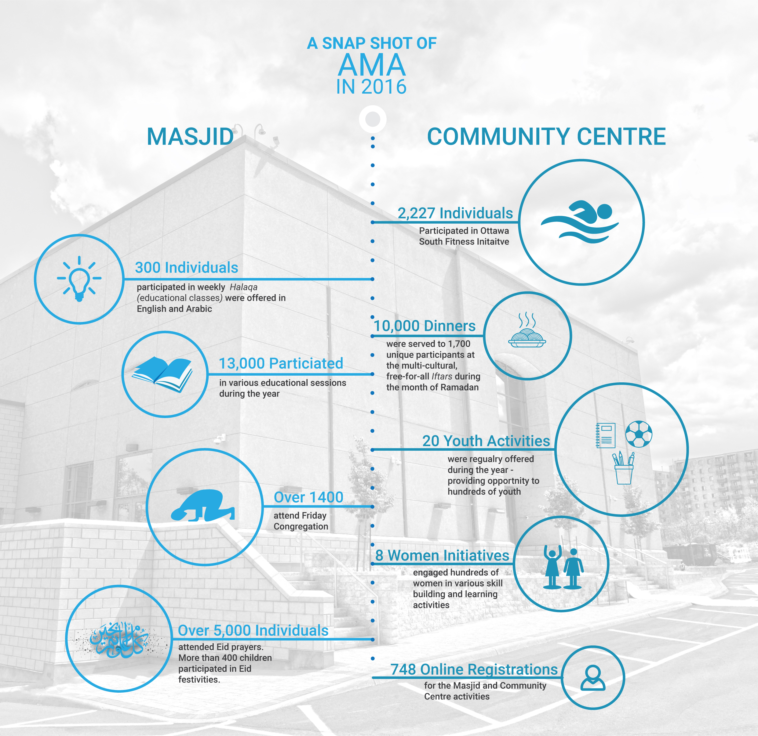 AMA's Progress at Glance